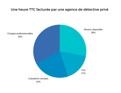 heure facturee agence detective prive